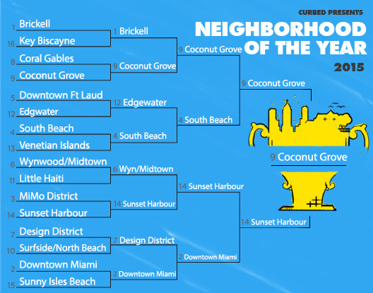 Curbed miami neighborhood bracket